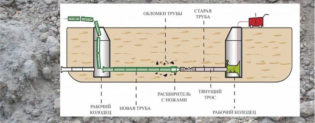 санация трубопровода